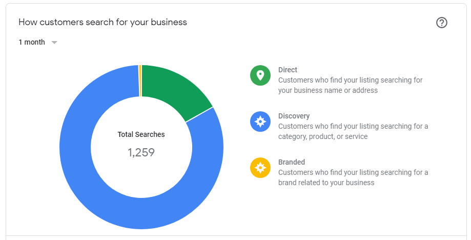 Google my Business Suchanfragen